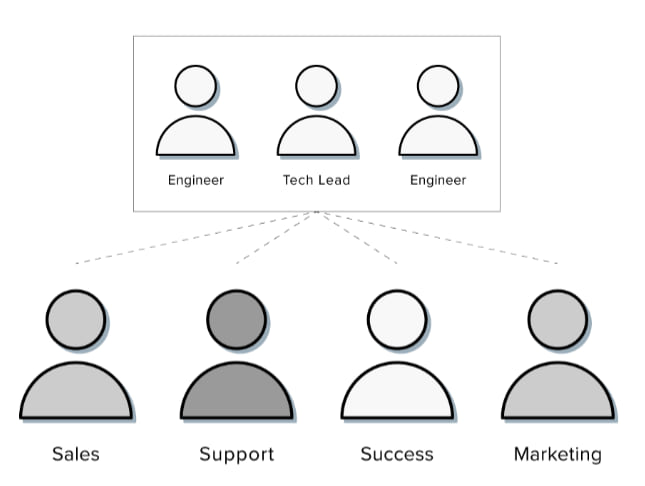 customer led teams